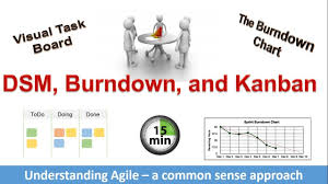Standup Meeting Burndown Chart And Kanban Board Simplified Agile Ix