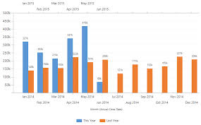 Yoy Comparison Chart Compare This Year To Last Year With A Dynamics Crm Chart