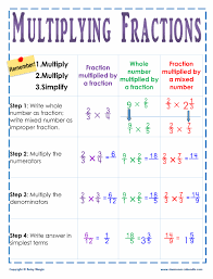 Multiplying Fractions By Whole Numbers Anchor Chart Multiplying And Dividing Fractions In An Easy And Fun Ways