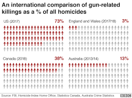 Chromebook Comparison Chart 2017 Americas Gun Culture In Charts Bbc News