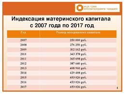 Презентация по праву социального обеспечения Материнский капитал  8 14 Индексация материнского капитала с 2007 года по 2017 год Год Размер мат