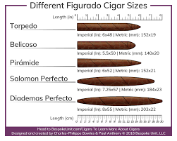 Cigar Temperature And Humidity Chart Different Cigar Vitolas Types 1 Guide To Cigar Shapes