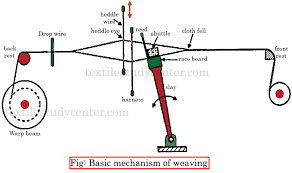 What Is Loom Classification Of Loom Textile Study Center