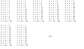 Multiplication Tables Through 12 Java Multiplication Table Stack Overflow
