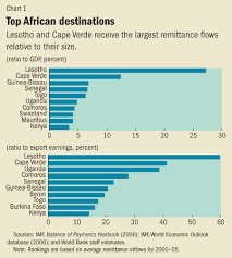 African Top Chart Making Remittances Work For Africa Finance Development