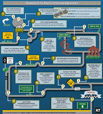 optimizing lean six sigma infographic kepner tregoe click here to the pdf