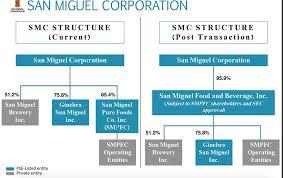 Brewery Organizational Chart San Miguel Corporation Organizational Chart Www