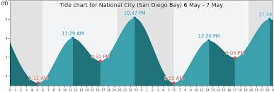 66 True To Life Tides4fishing San Diego