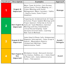 The 7 Habits Revisited Covey Part 1 Lean Six Sigma