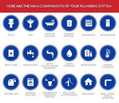 main components of a plumbing system