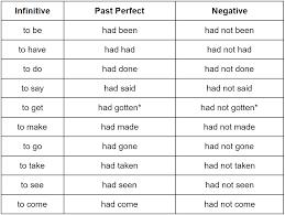Past Perfect Tense Grammar Rules Grammarly