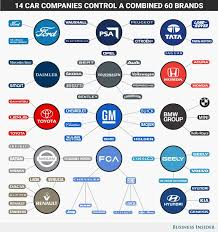Data Chart 14 Corporations That Dominate The Global Auto