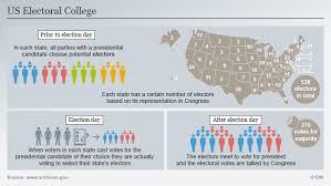 understanding the us electoral college americas  infografik electoral college usa wahl englisch