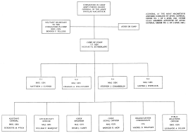 Joint Forces Command Organization Chart Chapter 3 The Command Structure Afpac Fec And Scap