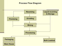 Feed Manufacturing Grinding