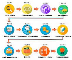 работы социального сервиса помощи учащимся Наукоград в Новосибирске  Схема работы социального сервиса помощи учащимся Наукоград в Новосибирске