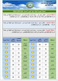 الأنواء الجوية تعلن حالة الطقس في البلاد » وكالة الأنباء العراقية