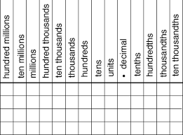 Place Value Chart Which Can Be Used For Multiplying And