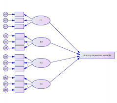 can i use amos to perform sem model with a dummy dependent variable