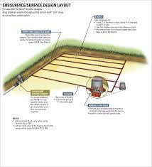 Drip Irrigation System Design And Installation Typical Layouts Netafim Usa Drip Irrigation Irrigation