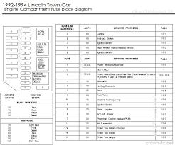 2007 town car fuse diagram wiring diagram fascinating 2007 lincoln town car fuse diagram wiring diagram used 2007 lincoln town car fuse diagram wiring