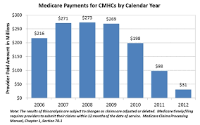 State False Claims Act Chart Spotlight On Fighting Fraud At Community Mental Health Centers