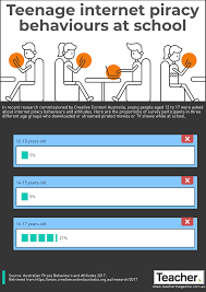 Infographic Teenage Internet Piracy Behaviours At School Teacher