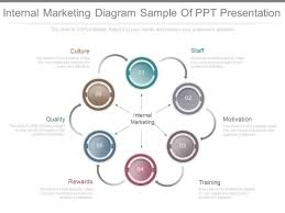 Internal Marketing Diagram Sample Of Ppt Presentation Powerpoint