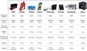 Filament Comparison Chart Extruder Comparison Chart 2 Protea Design