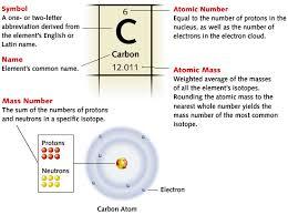 element box diagram wiring database periodic table of elements honda element fuse box diagram at Element Box Diagram