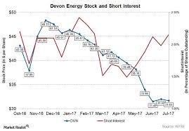 Chart Of The Week Whats The Short Interest In Devon Energy