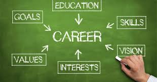 What Is A Career Goal Useful Hints How To Write A Successful And Powerful Career