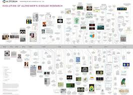 Picture Timeline Alzheimers Disease Research Timeline Alzforum