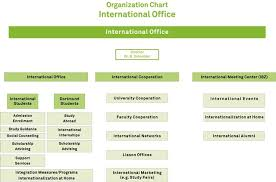 Schneider Organization Chart Organization Chart International Office Tu Dortmund