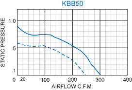 Inches Of Water To Cfm Chart Kbb50 Single Blower