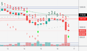 Page 46 Technical Analysis Tradingview