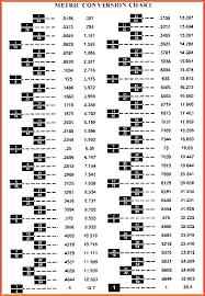 Metric To Standard Measurement Chart Www Bedowntowndaytona Com