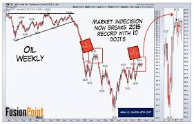 Crude Oil Price Chart 100 Years Crude Oil Price Compression A Big Move Is Coming See It
