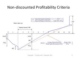 Discounted Cash Flow Chart Chapter 10 Profitability Analysis
