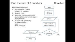 Hierarchy Chart Pseudocode Algorithm Using Flowchart And Pseudo Code Level 1 Flowchart