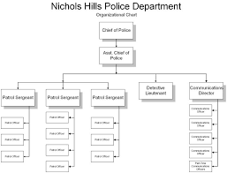 Police Organizational Chart 41 Comprehensive Communications Department Org Chart