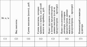 Аудит доходов и расходов план курсовой загрузить Доходы страховой компании кафедра Учета аудита курсовая счетов опубликовано Курсовая работа счетах Аудит доходов и расходов план курсовой viii плана