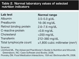 Serum Albumin Levels Nursing Lab Values Nursing Mnemonics