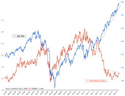 Valuation Rubber Band S P 500 Vs Gold Miners Investing Com
