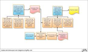 Website Design Workflow Chart Create A Diagram Online With Gliffy 12 10 07