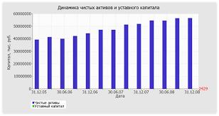 Оценка стоимости ОАО Ростелеком по состоянию на декабря г  1 1 3 Анализ финансовой устойчивости организации