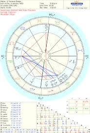 Astrology 101 Fallenangelontheceiling Severus Snapes