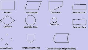 Basic Computer Flow Chart Program Planning Preparation Of A Flow Chart Basic