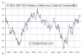 E Mini S P 500 Futures Es Seasonal Chart Equity Clock
