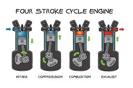 wiring diagram 4 stroke engine wiring image wiring four stroke cycle engine diagram jodebal com on wiring diagram 4 stroke engine